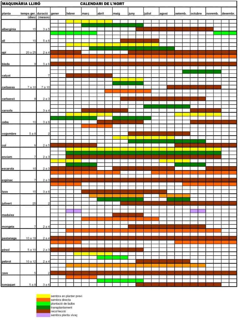 calendari de l'hort